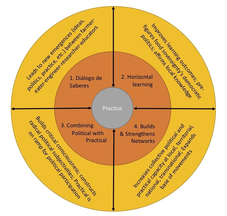 Four Pillars Diagram